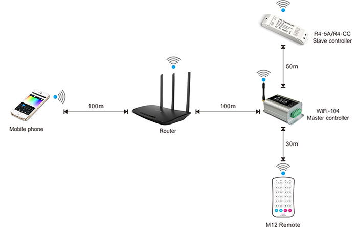 zugang t online router